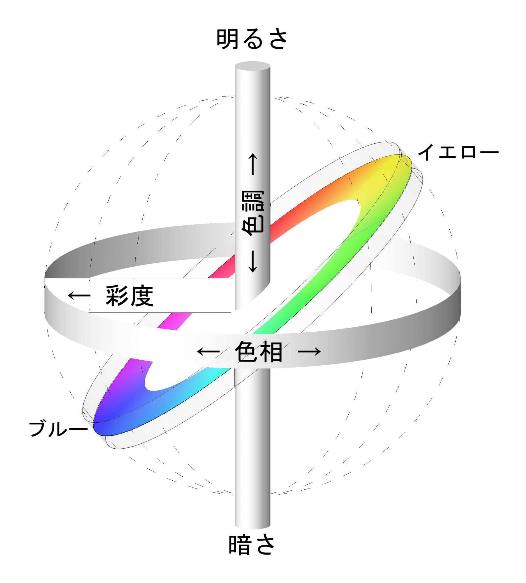 高いレベルでの彩度連続した色相、色調、彩度の3軸