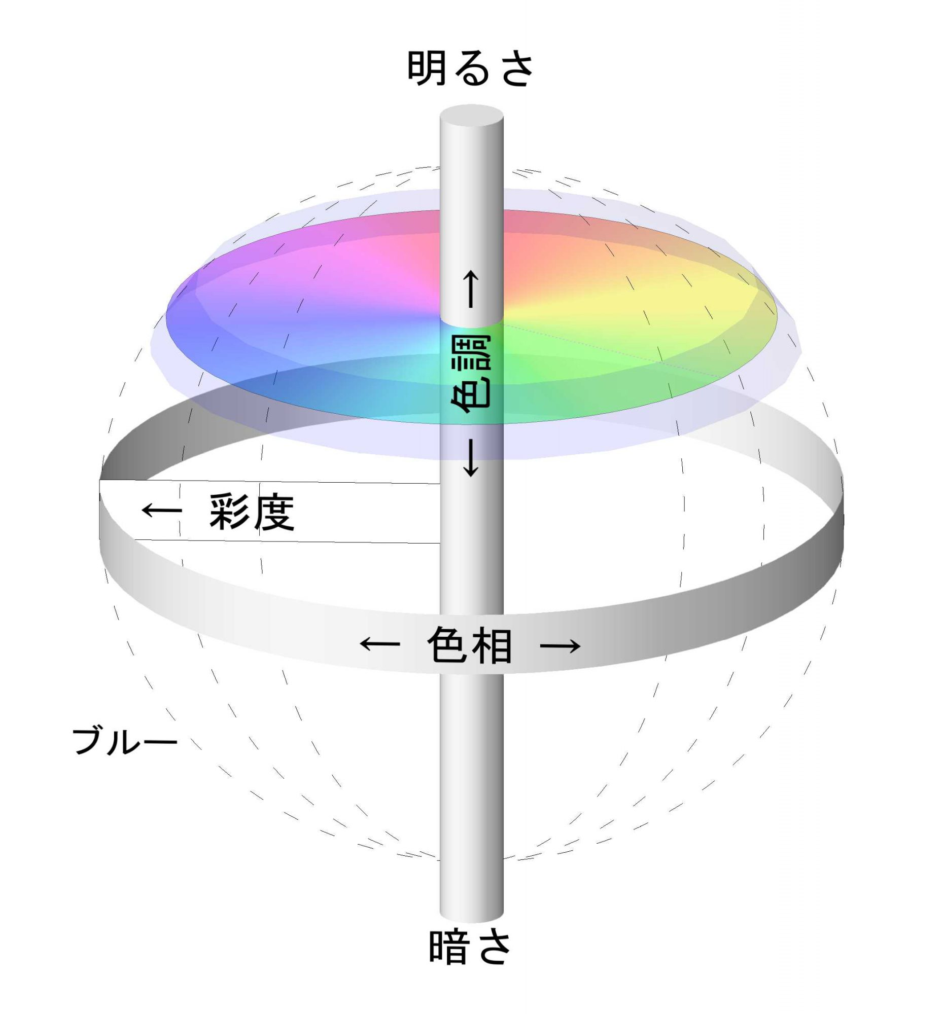 色相、色調、彩度の3軸の図の明るい色調の位置