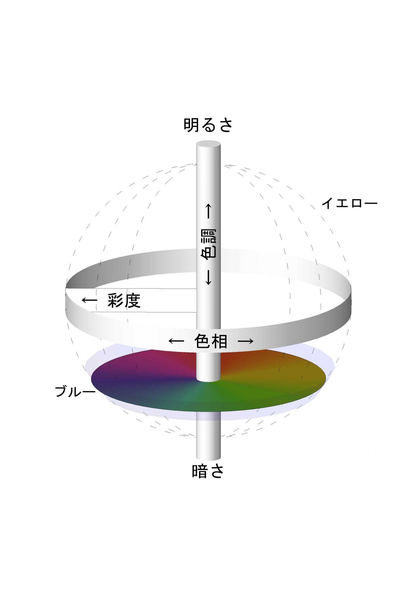 図4:色相、色調、彩度の3軸の図の暗い色調の位置